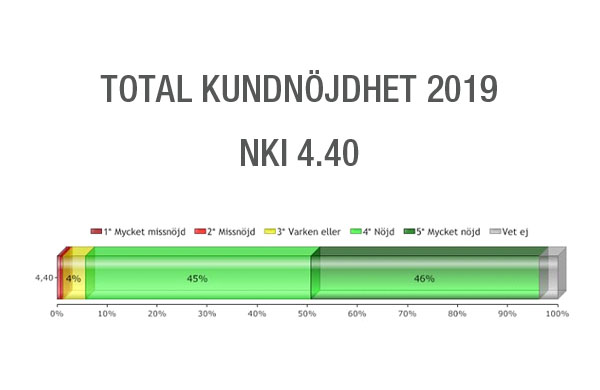 Total customer satisfaction 2019 - NKI 4.40